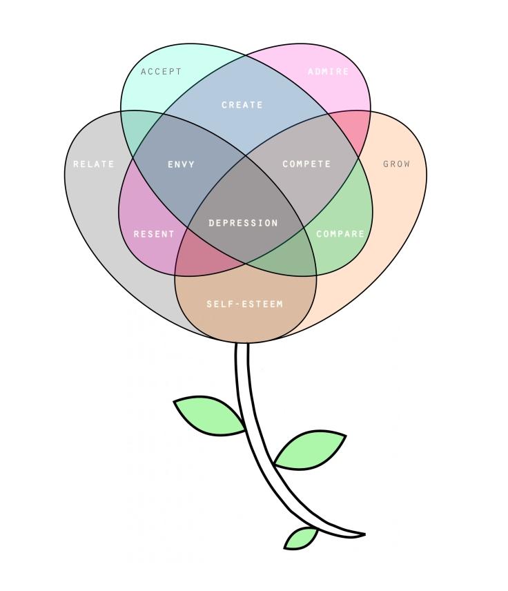 venn flower